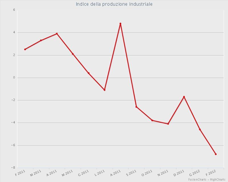 produzioneindustriale