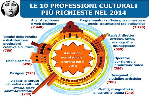 Le 10 professioni culturali