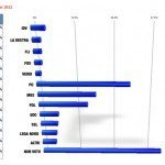 Elezioni 2013: Sondaggi dal 3 al 7 Novembre 2012