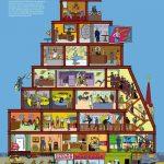 La piramide del capitalismo