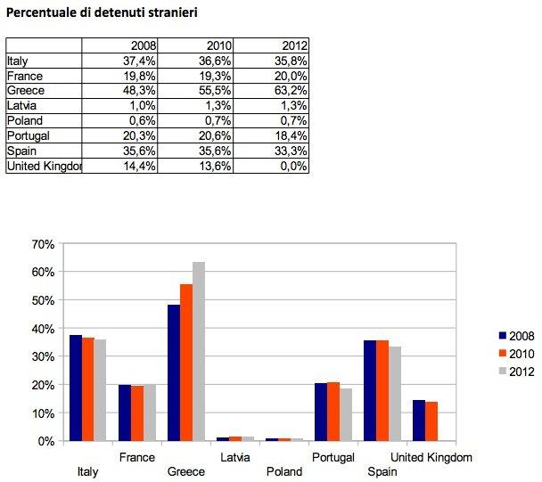 Percentuale di detenuti stranieri