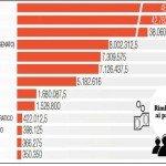 Il Bengodi continua: La divisione di 159 milioni di euro