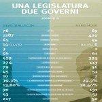 Camere Aperte 2013, Openpolis mette a nudo il Parlamento