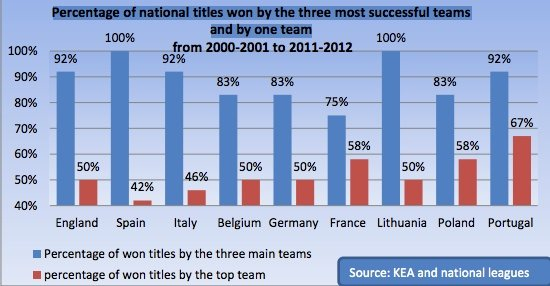 Percentuale di titoli nazionali vinti dalle tre squadre di maggior successo e da una solo squadra nazionale