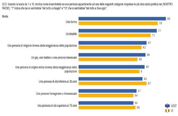 Tabella-Eurobarometro