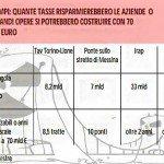 Debiti PA: 10 ponti di Messina, via l'Irap o 8,5 Torino-Lione