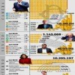 Specchio delle mie brame: Chi è il più ricco del Parlamento?