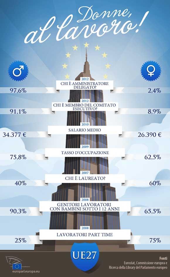 Donne-al-Lavoro-infografica
