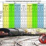 La scarsa manutenzione è la causa del 39% degli incidenti ferroviari
