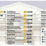 La classifica dei top manager più pagati d'Italia