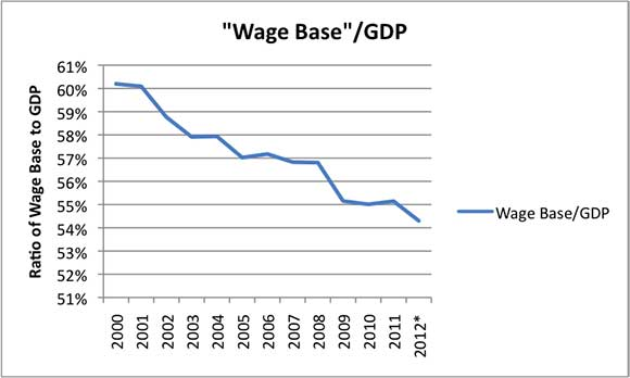"""Figura 3. Salario Base (definito come somma di """"Salario ed Erogazioni dello Stipendio"""" più i """"Contributi per gli Impiegati per l'Assicurazione Sociale"""" più i """"Redditi Proprietari"""" dalla Tabella 2.1. Redditi Personali e loro Distribuzione) come Percentuale del PIL, basato sui dati dell'ufficio di Analisi Economica statunitense."""