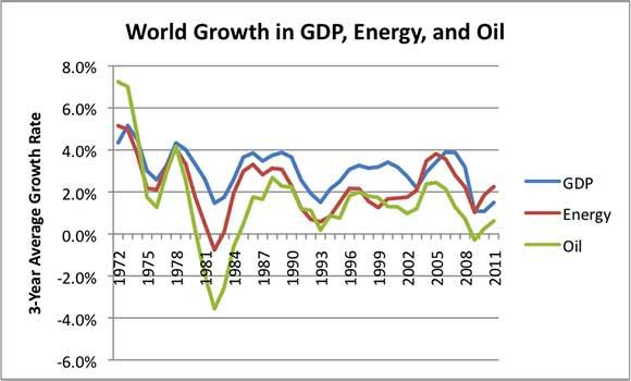 Figura 5. Crescita di PIL mondiale, consumo di energia e consumo di petrolio. La crescita del PIL è basata sui Dati Macroeconomici Internazionali dell'USDA. Il consumo di petrolio ed energia sono basati sul Statistical Review of World Energy della BP del 2012.