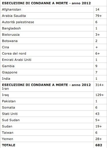 ESECUZIONI DI CONDANNE A MORTE - anno 2012