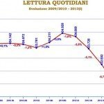 Editoria italiana: Persi un milione di copie e -14,3% di investimenti pubblicitari