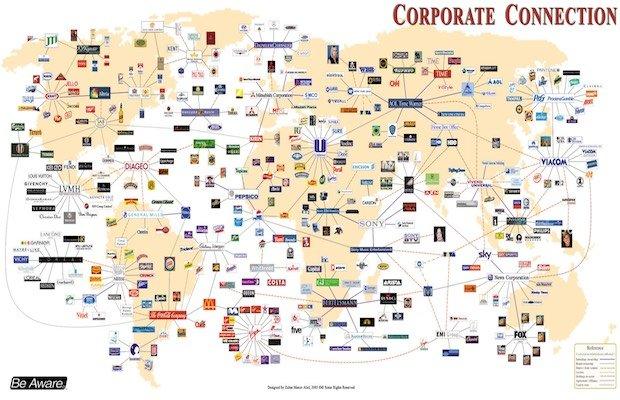 multinazionali più grandi