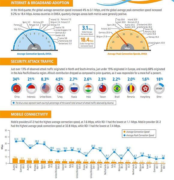 L'Italia ha la peggiore velocità media di connessione via banda larga d'Europa