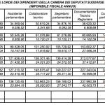 Che bello lavorare a Montecitorio: 1.494 dipendenti d'oro