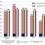 Internet: L'Italia over 50 è più social degli Stati Uniti