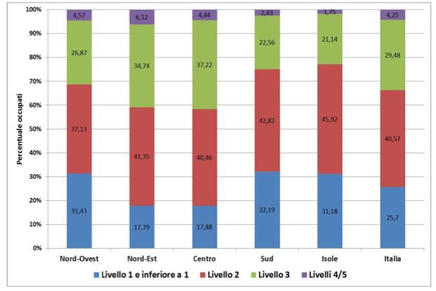 Percentuale di occupati per livelli di competenze alfabetiche (literacy) e ripartizioni territoriali