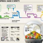 Spreco alimentare: Cause e proposte