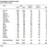 I principali importatori mondiali di merci