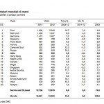 La classifica dei primi venti Paesi esportatori mondiali di merci