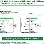 Le assicurazione Rc auto italiane sono le più care d'Europa