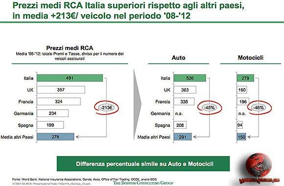 Prezzi-medi-RCA-Italia