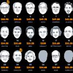 La forbice tra i ricchi e gli iper ricchi