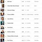 Gli uomini più ricchi del Mondo nel 2014