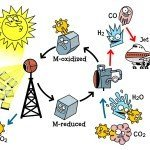 Il cherosene solare, il primo carburante pulito e alternativo del futuro