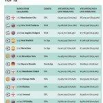Sport: Le squadre più ricche del Mondo