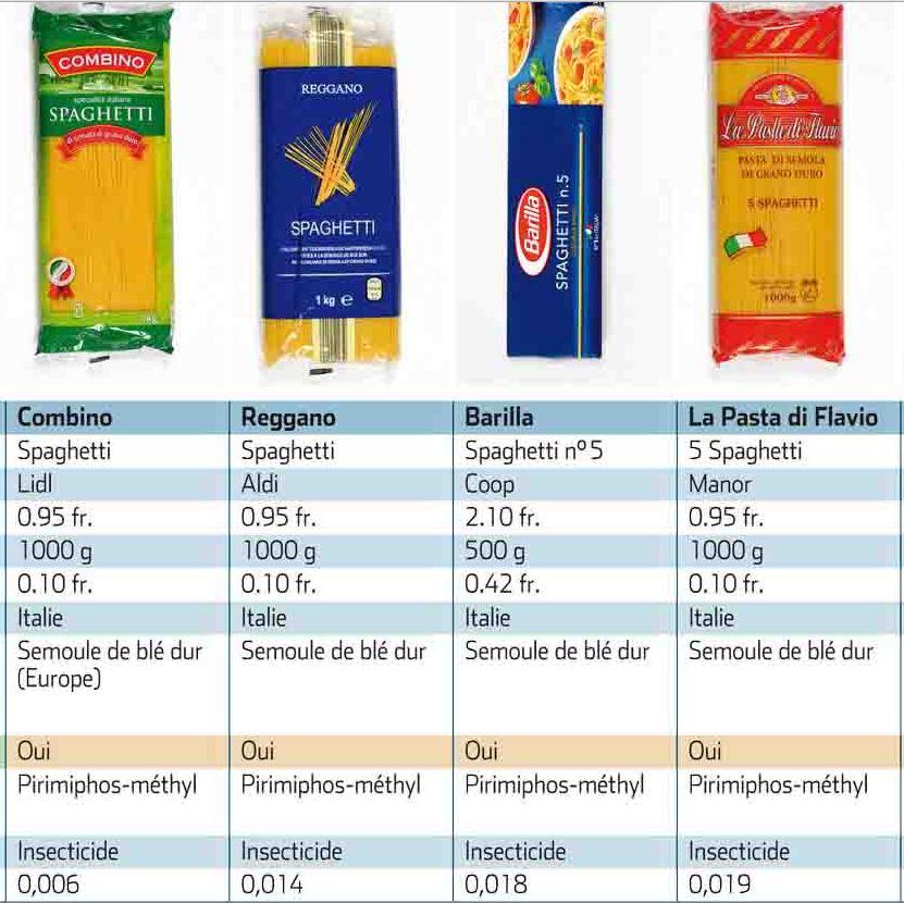 spaghetti-pesticidi