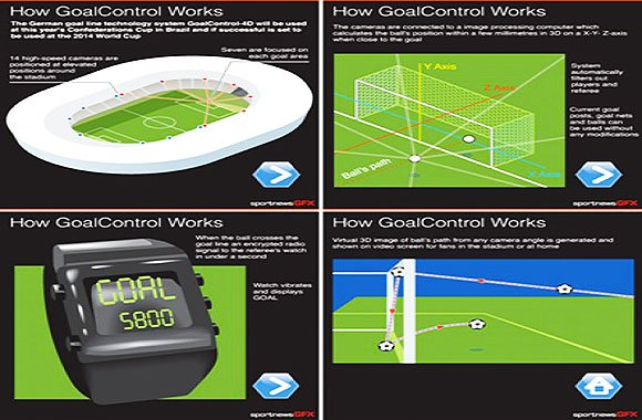 Goal-Control-technology