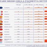 """Italiani grandi risparmiatori grazie alla """"paghetta"""""""