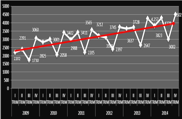 aziende fallite 2014