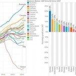 Il Pil dal 2007 ad oggi in 20 paesi