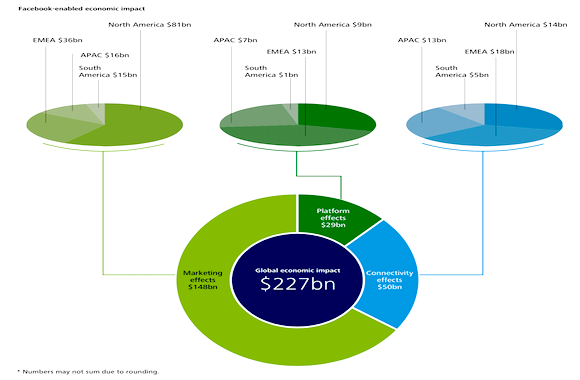 Impatto economico Facebook
