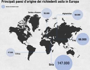 Paesi richiedenti asilo