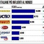 Le 250 aziende più influenti al mondo, 6 sono italiane