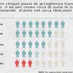 Nel 2014 richieste d'asilo record, quasi 900.000