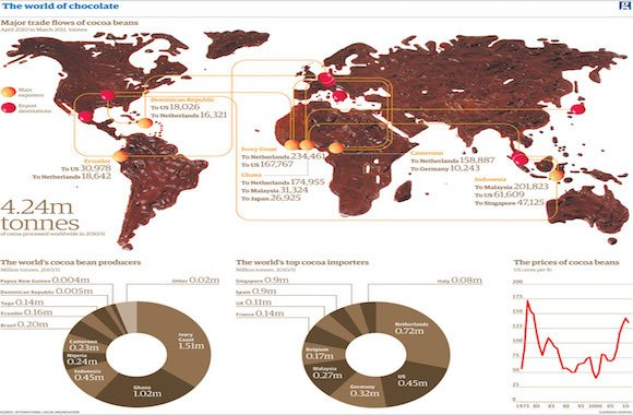 The world of chocolate map