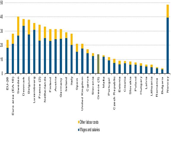 costo-del-lavoro-Europa