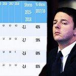 L'austerità di Renzi