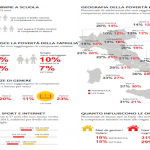Allarme povertà educativa in Italia, un problema per tanti bambini