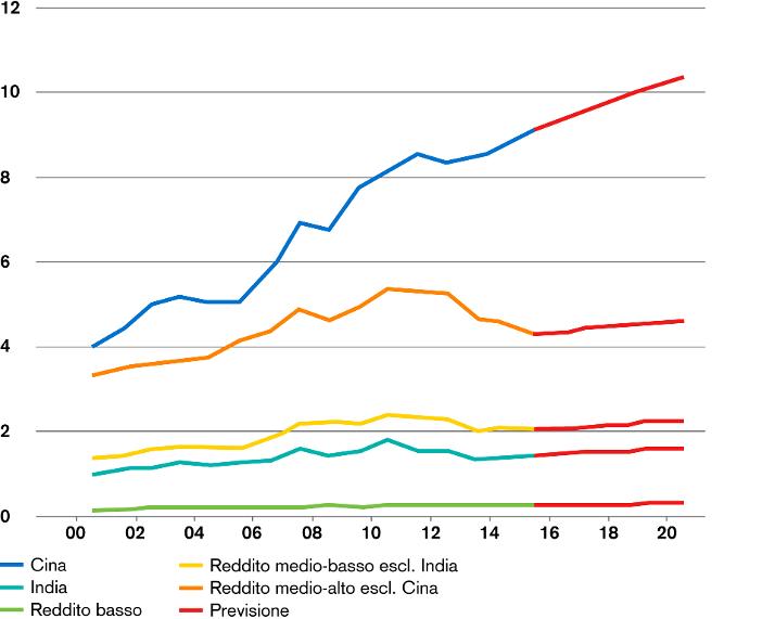 ricchezza mercati emergenti
