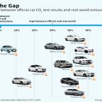 Emissioni truccate: Le Case automobilistiche ingannano i loro clienti
