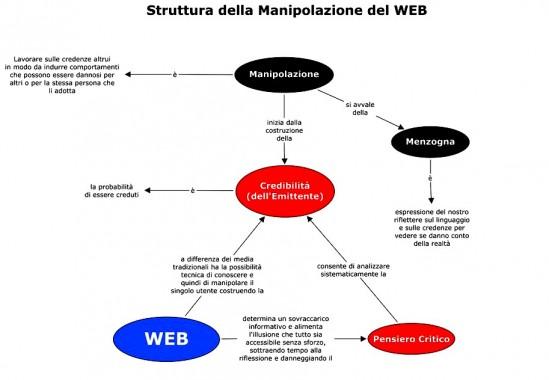 Manipolazione del Web