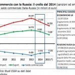 Embargo a Russia è costato al Made in Italy 3,6 miliardi