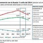 Embargo a Russia è costato al Made in Italy 3,6 miliardi